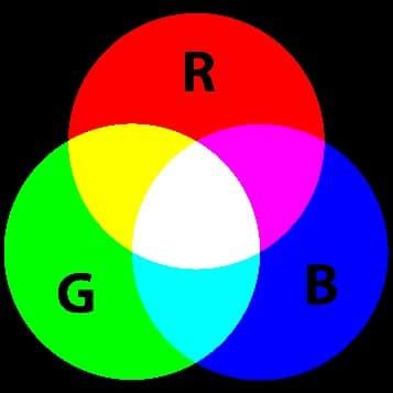 Aquarium LED verlichting kleurenspectrum: Dit zie je als je in het donker drie gekleurde lichtstralen over elkaar op een scherm richt. Dit heet ook wel additief mengen (RGB).